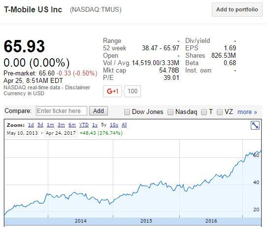 T-Mobile: Buy The Disruptor