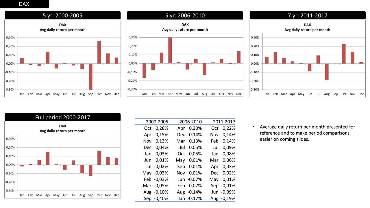 5 yr: 2000-2005 5 yr: 2006-2010 7 yr: 2011-2017 Full period 2000-2017 2000-2005 2006-2010 2011-2017 Oct 0,28% Apr 0,30% Oct 0,22%  Average daily return per month presented for Apr 0,15% Dec 0,14% Nov 0,14% reference and to make period comparisons Nov 0,13% Mar 0,13% Feb 0,14% easier on coming slides. Dec 0,04% Jul 0,05% Jul 0,09% Jan 0,03% Oct 0,05% Jan 0,08% Jun 0,01% May 0,01% Mar 0,06% Jul -0,02% Sep 0,01% Apr 0,03% May -0,03% Nov -0,01% Dec 0,02% Feb -0,03% Jun -0,07% May 0,01% Mar -0,05% Feb -0,07% Sep -0,01% Aug -0,10% Aug -0,14% Jun -0,09% Sep -0,40% Jan -0,17% Aug -0,19%
