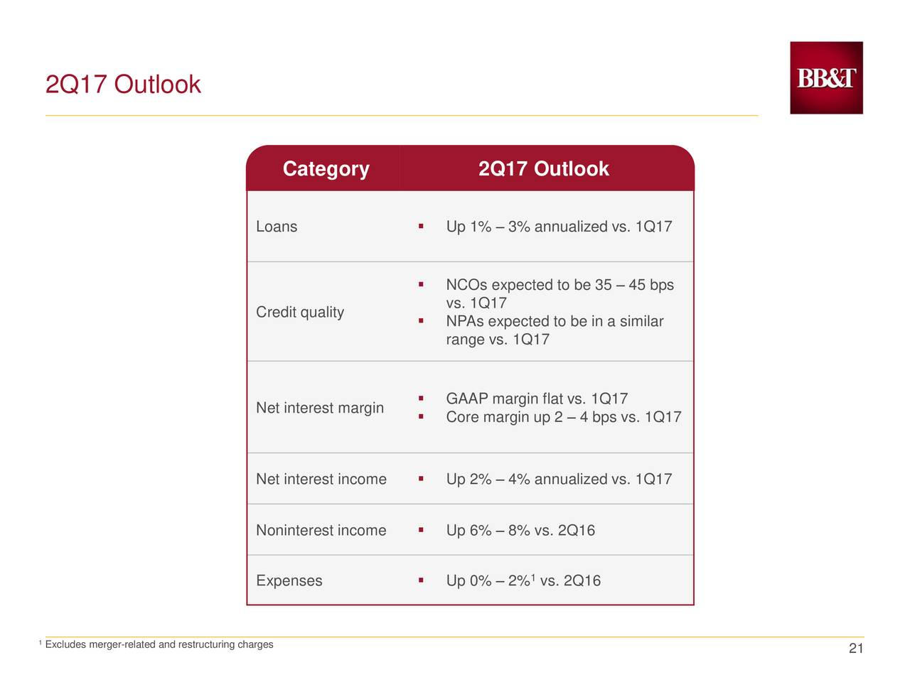 BB&T Corporation 2017 Q1 - Results - Earnings Call Slides ...