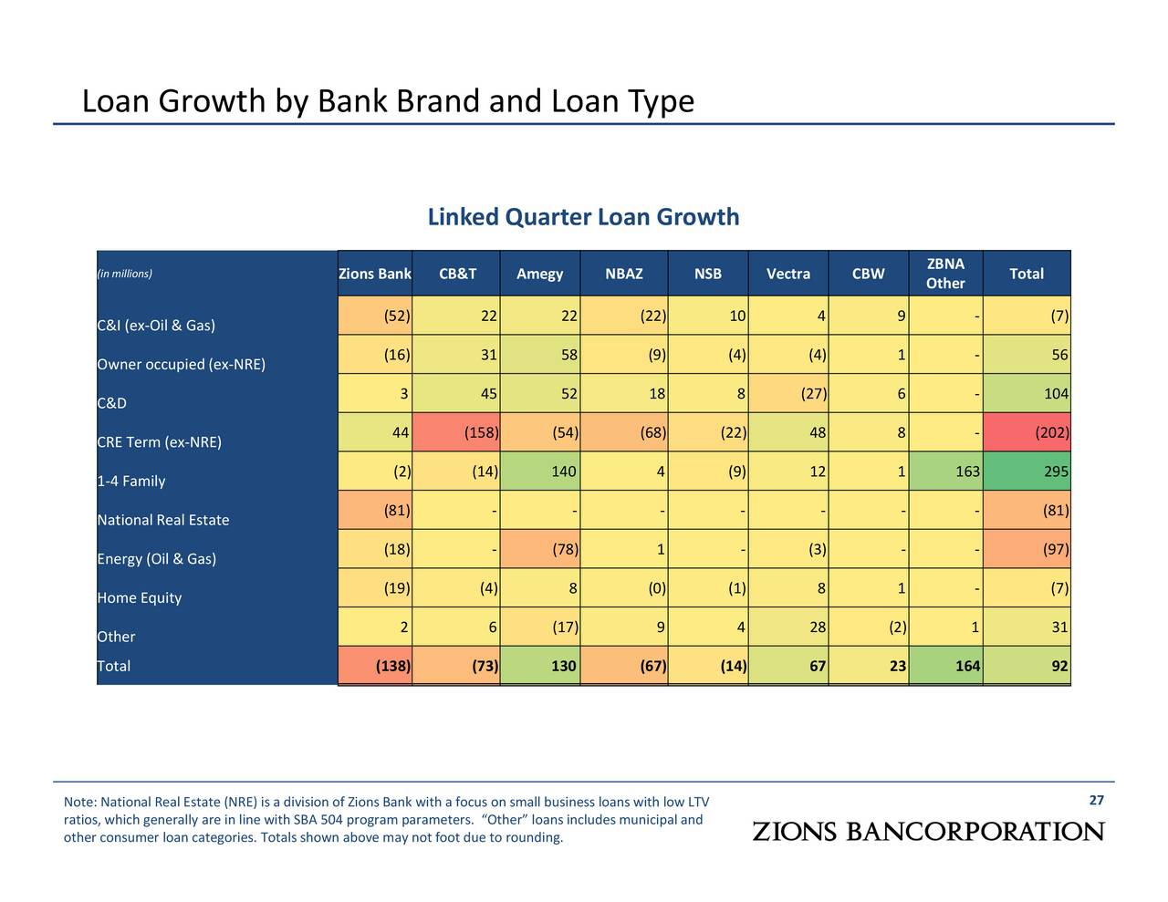 Zions Bancorporation 2017 Q1 - Results - Earnings Call ...