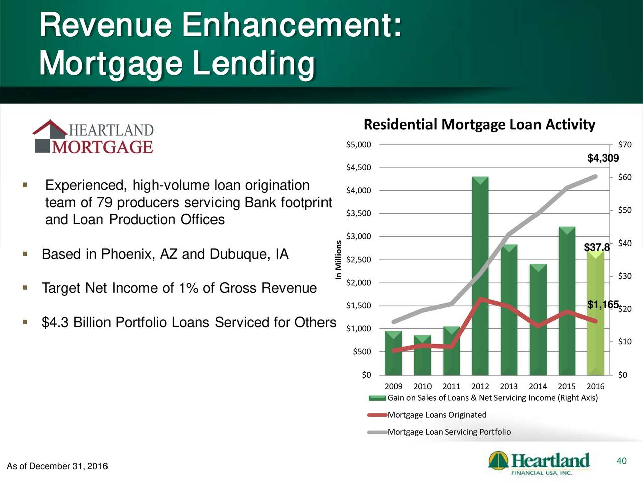 Mortgage Loans: Mortgage Loan Gross Or Net Income