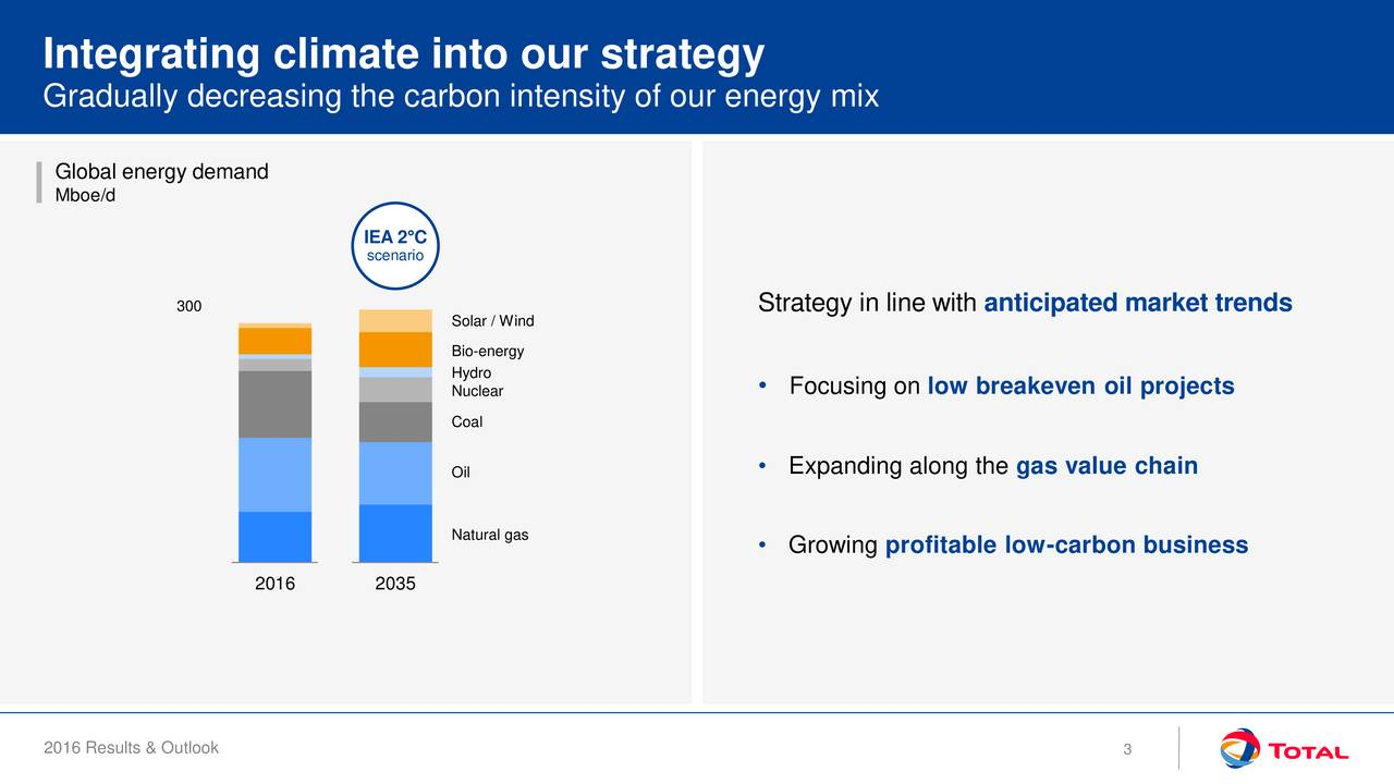 Gradually decreasing the carbon intensity of our energy mix Global energy demand Mboe/d IEA 2C scenario 300 Strategy in line with anticipated market trends Solar / Wind Bio-energy Hydro Nuclear  Focusing on low breakeven oil projects Coal Oil  Expanding along the gas value chain Natural gas Growing profitable low-carbon business 2016 2035 2016 Results & Outlook 3