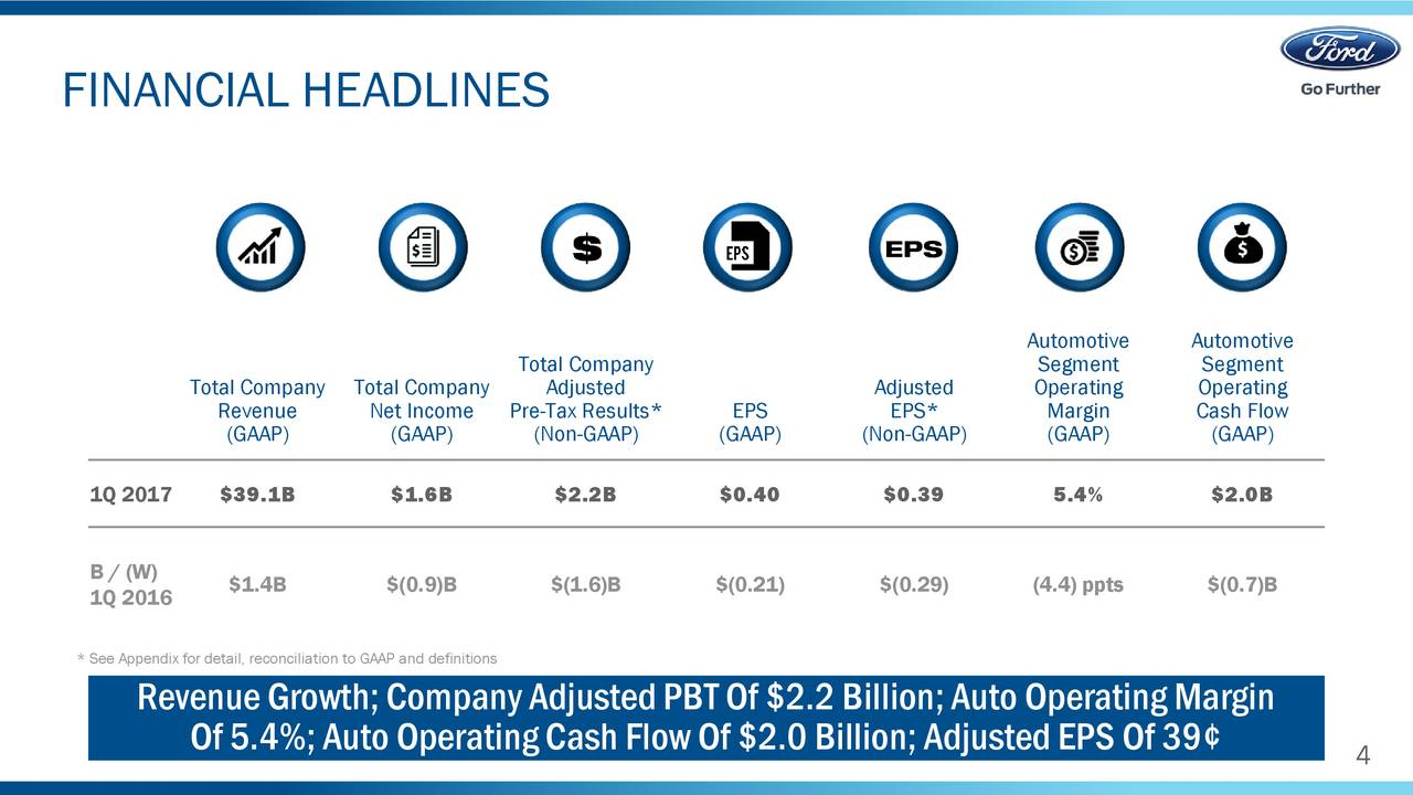 Ford motor company 2017 q1 results earnings call for Ford motor company news headlines