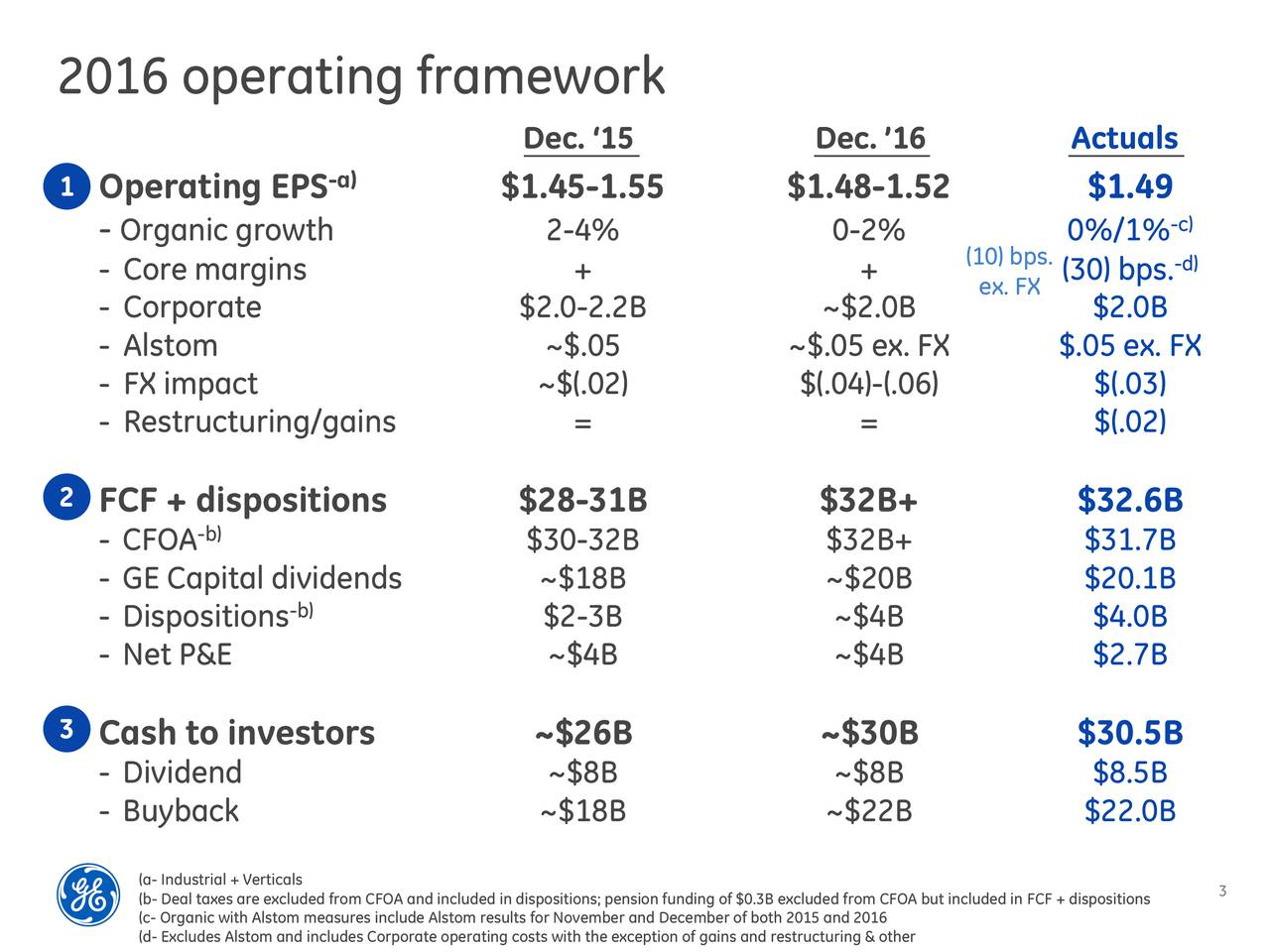 Dec. 15 Dec. 16 Actuals -a) 1 Operating EPS $1.45-1.55 $1.48-1.52 $1.49 -Organic growth 2-4% 0-2% 0%/1% -c) - Core margins + + (10) b(30) bps.d) ex. FX - Corporate $2.0-2.2B ~$2.0B $2.0B - Alstom ~$.05 ~$.05 ex. FX $.05 ex. FX - FX impact ~$(.02) $(.04)-(.06) $(.03) - Restructuring/gains = = $(.02) 2 FCF + dispositions $28-31B $32B+ $32.6B - CFOA -b) $30-32B $32B+ $31.7B - GE Capital dividends ~$18B ~$20B $20.1B - Dispositionsb) $2-3B ~$4B $4.0B - Net P&E ~$4B ~$4B $2.7B 3 Cash to investors ~$26B ~$30B $30.5B - Dividend ~$8B ~$8B $8.5B - Buyback ~$18B ~$22B $22.0B (b- Deal taxes are excluded from CFOA and included in dispositions; pension funding of $0.3B excluded from CFOA but included in FCF + dispositions (c- Organic with Alstom measures include Alstom results for November and December of both 2015 and 2016