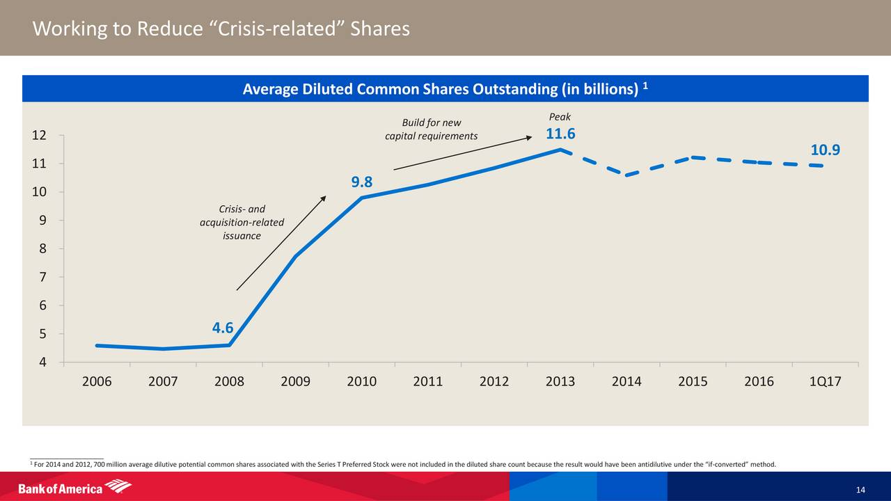 how to get average number of common shares outstanding