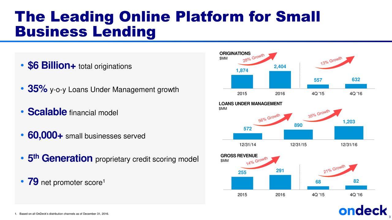 Business Lending ORIGINATIONS $MM 2,404 $6 Billion+ total originations 1,874 557 632 35% y-o-y Loans Under Management growth 2015 2016 4Q '15 4Q '16 $MMNS UNDER MANAGEMENT Scalable financial model 890 1,203 572 60,000+ small businesses served 12/31/14 12/31/15 12/31/16 GROSSREVENUE 5 Generation proprietary credit scoring mod el $MM 255 291 79 net promoter score 1 68 82 2015 2016 4Q '15 4Q '16 1.Based on all OnDecks distribution channels as of December 31, 2016.