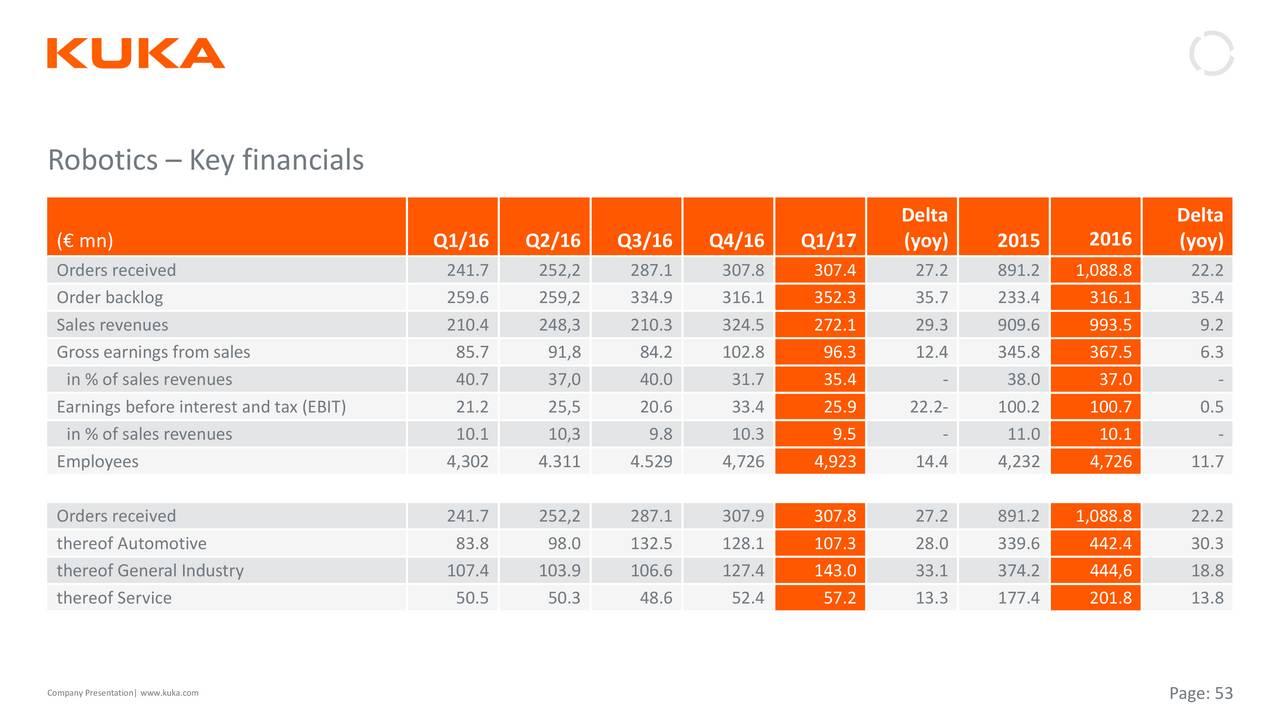 KUKAF Stock Price KUKA AG Stock Quote US OTC - oukas info